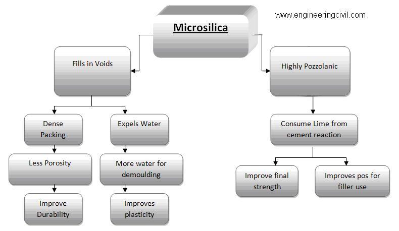 Use of Microsilica in concrete construction
